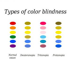 Types of color blindness