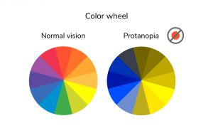 A color wheel that shows how someone with proton color blindness sees color.
