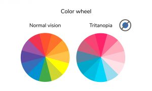 Tritanopia Color Wheel